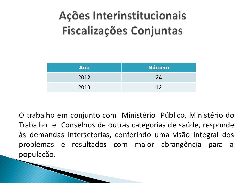 Ações Interinstitucionais Fiscalizações Conjuntas