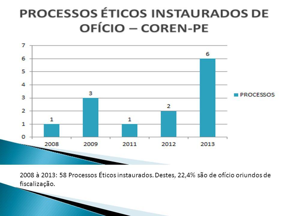 2008 à 2013: 58 Processos Éticos instaurados
