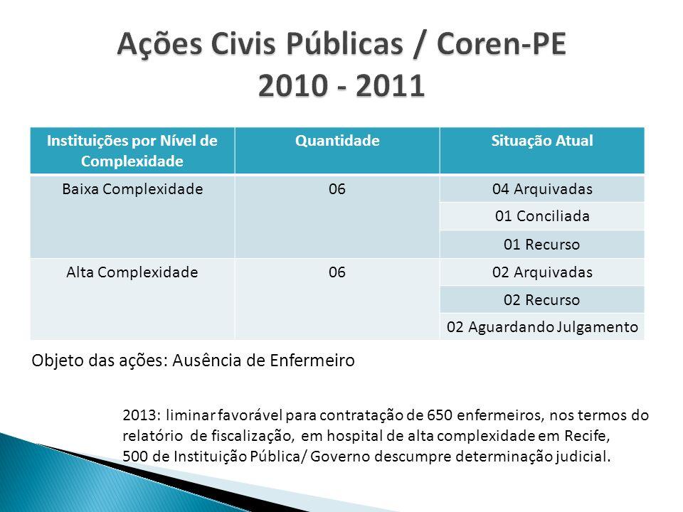 Ações Civis Públicas / Coren-PE 2010 - 2011