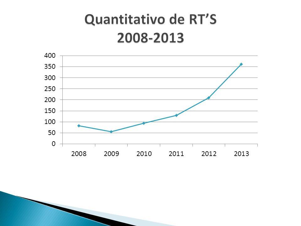 Quantitativo de RT'S 2008-2013