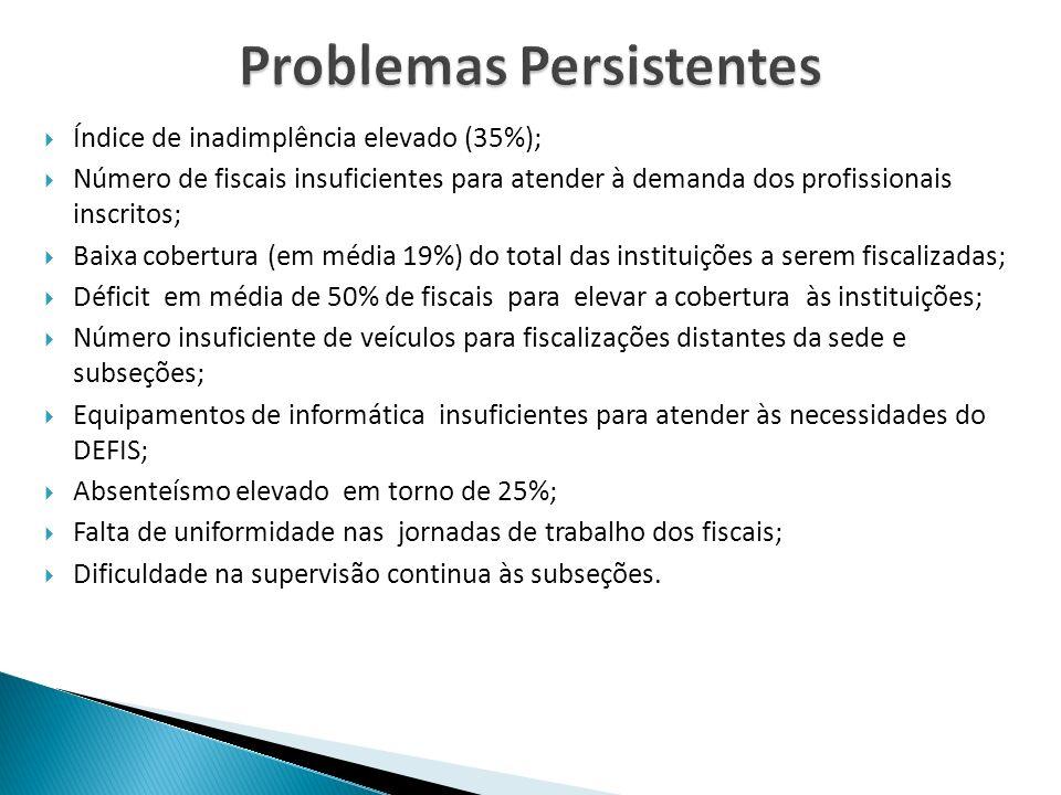 Problemas Persistentes