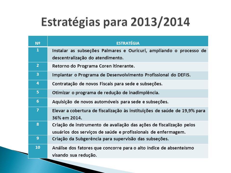 Estratégias para 2013/2014 Nº. ESTRATÉGIA. 1. Instalar as subseções Palmares e Ouricuri, ampliando o processo de descentralização do atendimento.