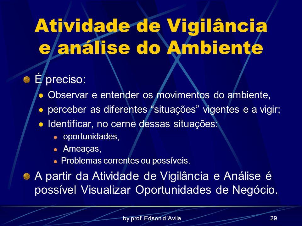 Atividade de Vigilância e análise do Ambiente