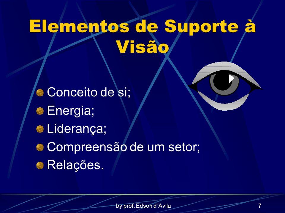 Elementos de Suporte à Visão