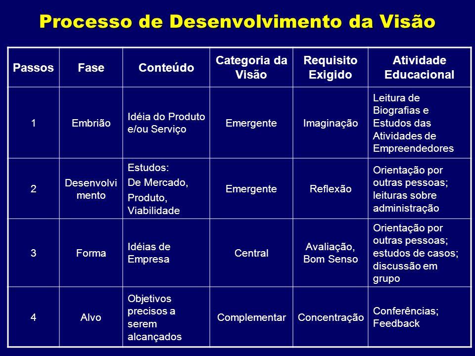 Processo de Desenvolvimento da Visão