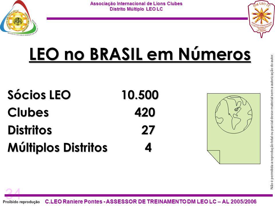 LEO no BRASIL em Números