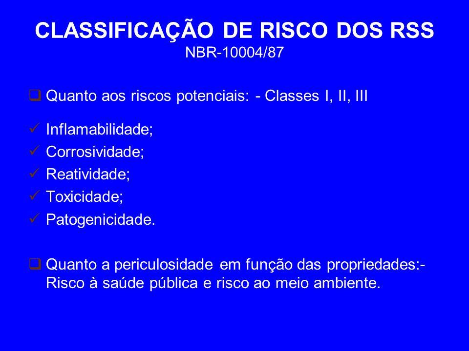 CLASSIFICAÇÃO DE RISCO DOS RSS NBR-10004/87