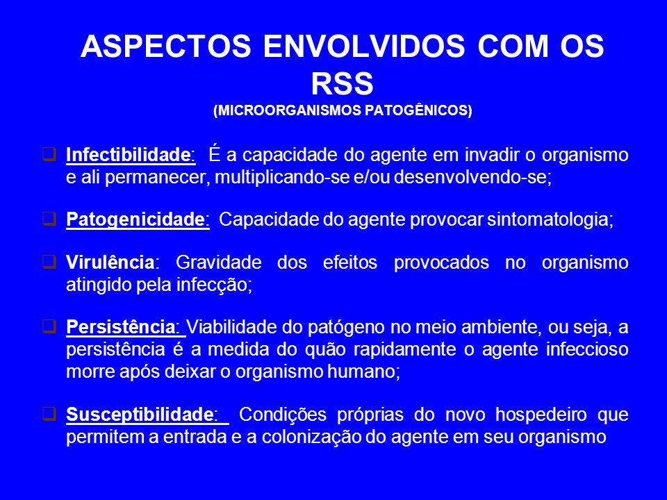 ASPECTOS ENVOLVIDOS COM OS RSS (MICROORGANISMOS PATOGÊNICOS)