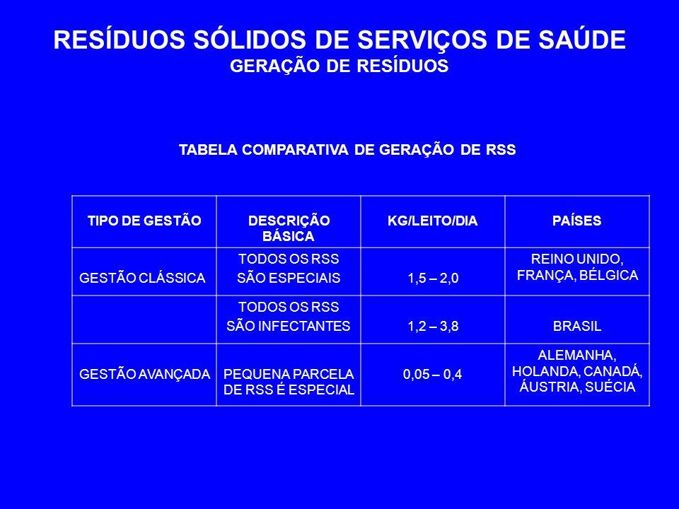 RESÍDUOS SÓLIDOS DE SERVIÇOS DE SAÚDE GERAÇÃO DE RESÍDUOS