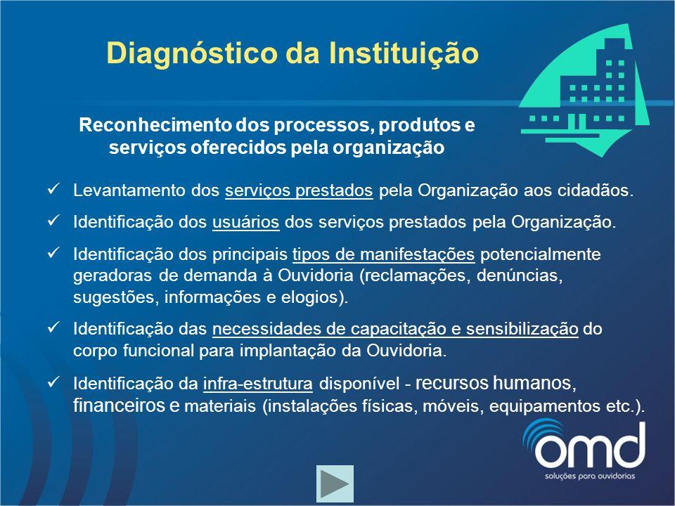 Diagnóstico da Instituição