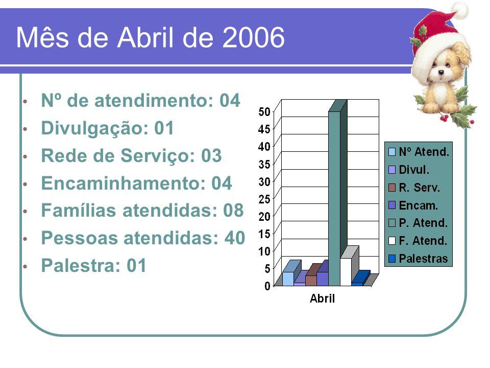 Mês de Abril de 2006 Nº de atendimento: 04 Divulgação: 01