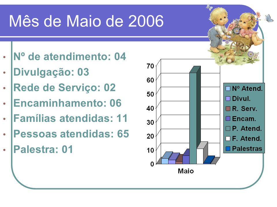 Mês de Maio de 2006 Nº de atendimento: 04 Divulgação: 03