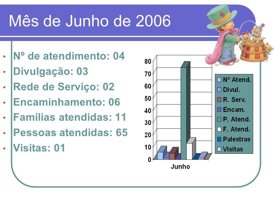 Mês de Junho de 2006 Nº de atendimento: 04 Divulgação: 03
