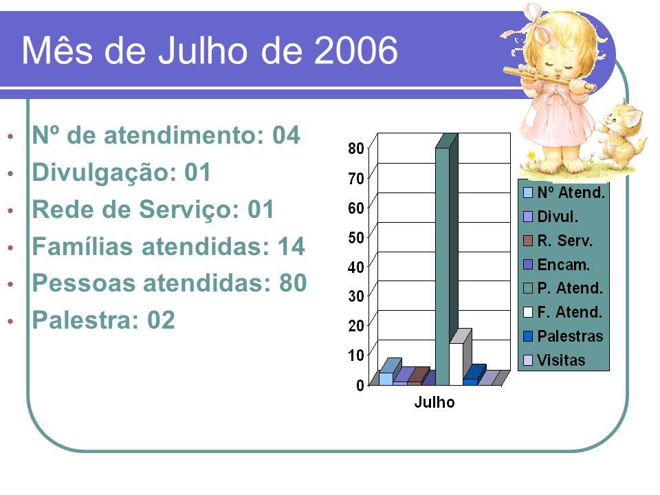 Mês de Julho de 2006 Nº de atendimento: 04 Divulgação: 01
