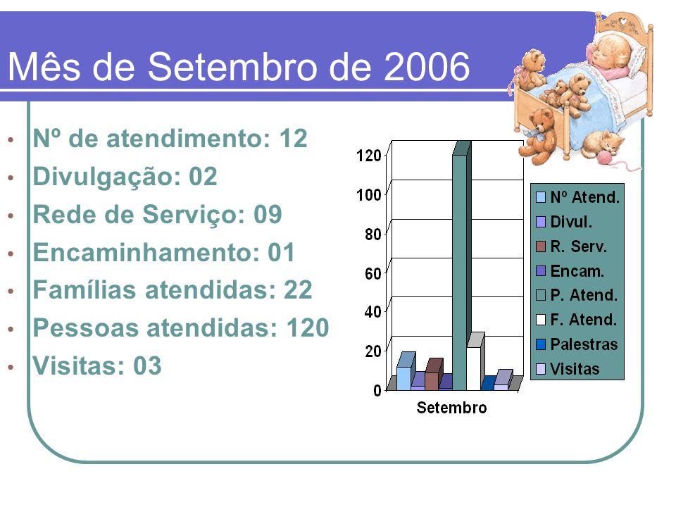 Mês de Setembro de 2006 Nº de atendimento: 12 Divulgação: 02