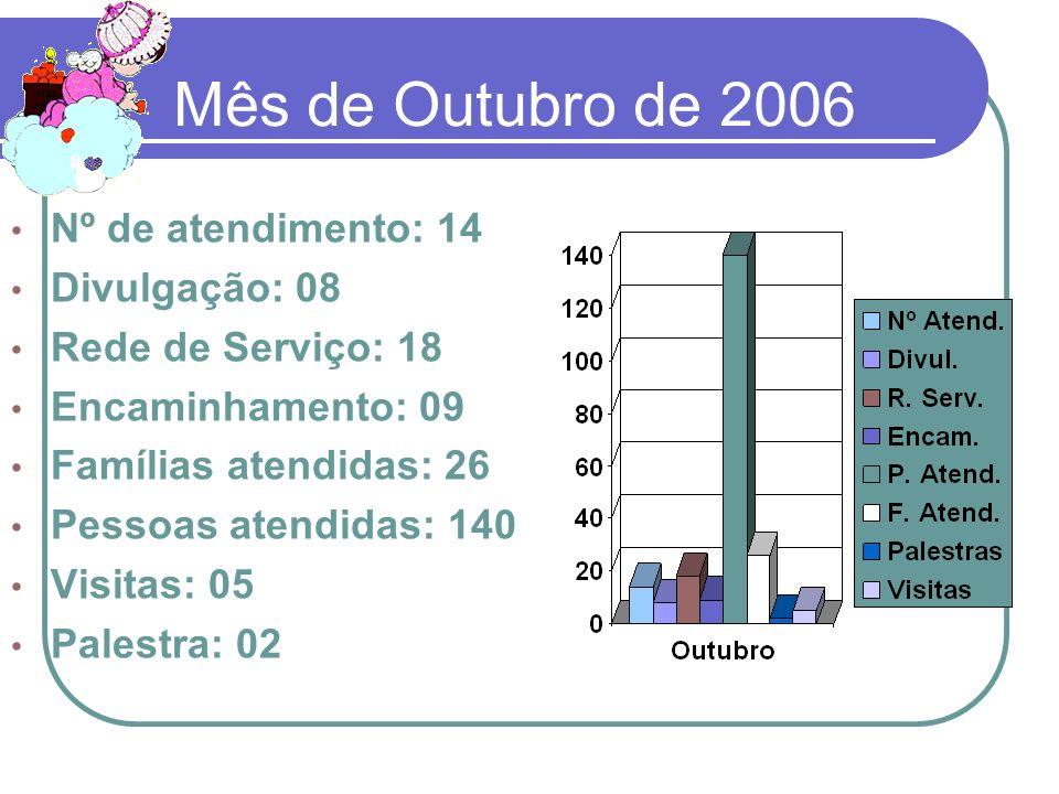 Mês de Outubro de 2006 Nº de atendimento: 14 Divulgação: 08