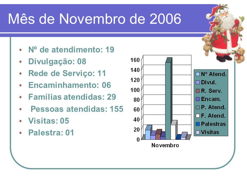 Mês de Novembro de 2006 Nº de atendimento: 19 Divulgação: 08