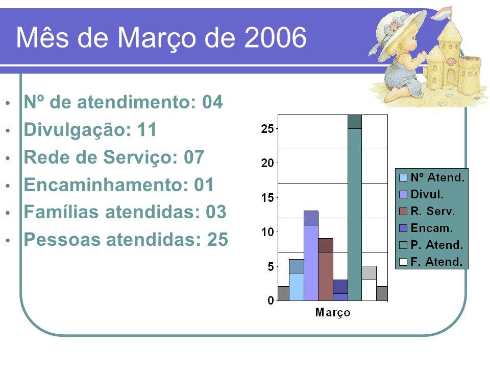 Mês de Março de 2006 Nº de atendimento: 04 Divulgação: 11