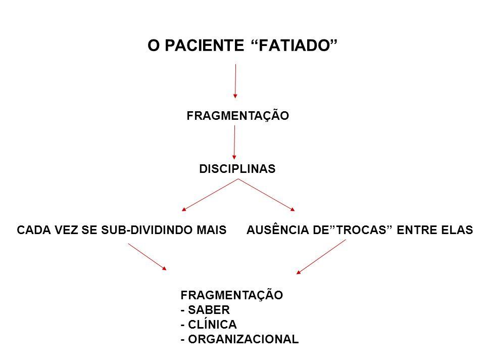 O PACIENTE FATIADO FRAGMENTAÇÃO DISCIPLINAS