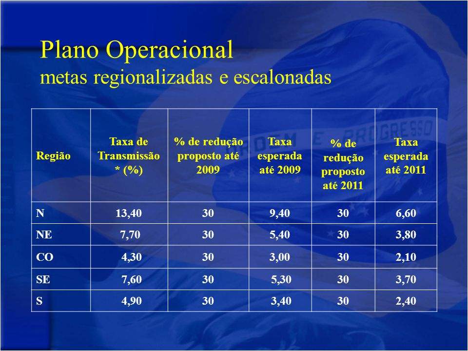 Plano Operacional metas regionalizadas e escalonadas
