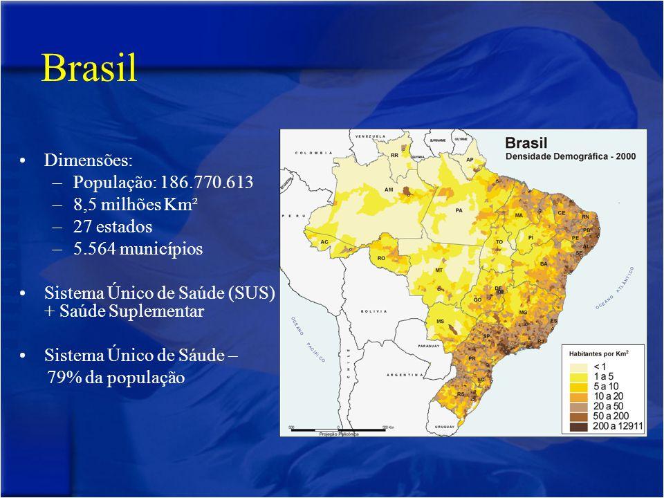 Brasil Dimensões: População: 186.770.613 8,5 milhões Km² 27 estados