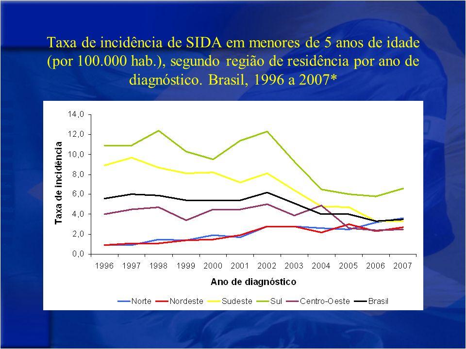 Taxa de incidência de SIDA em menores de 5 anos de idade (por 100