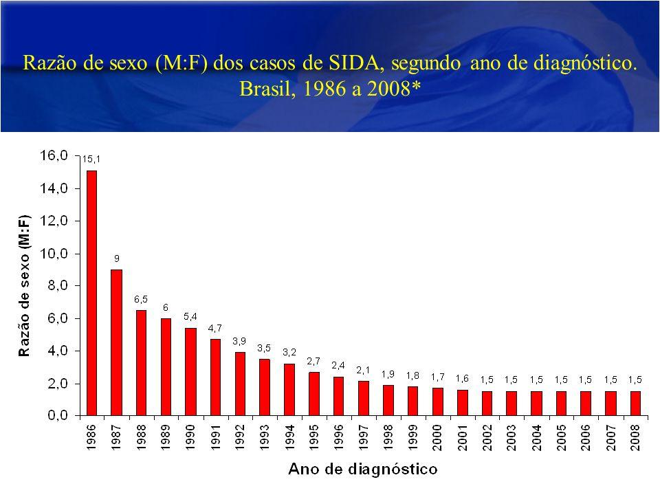 Razão de sexo (M:F) dos casos de SIDA, segundo ano de diagnóstico