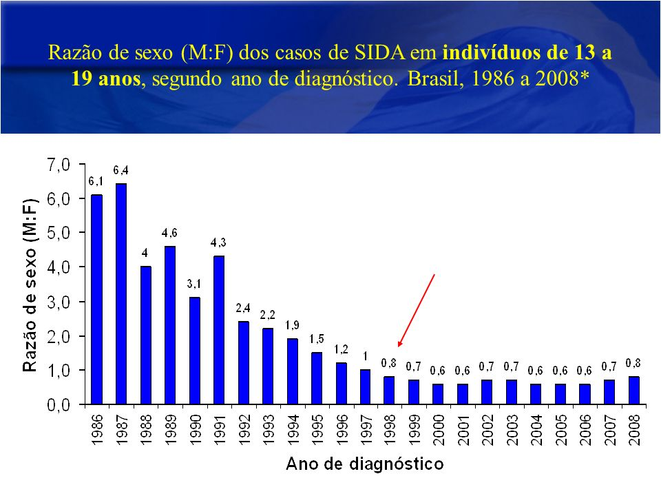 Razão de sexo (M:F) dos casos de SIDA em indivíduos de 13 a 19 anos, segundo ano de diagnóstico.