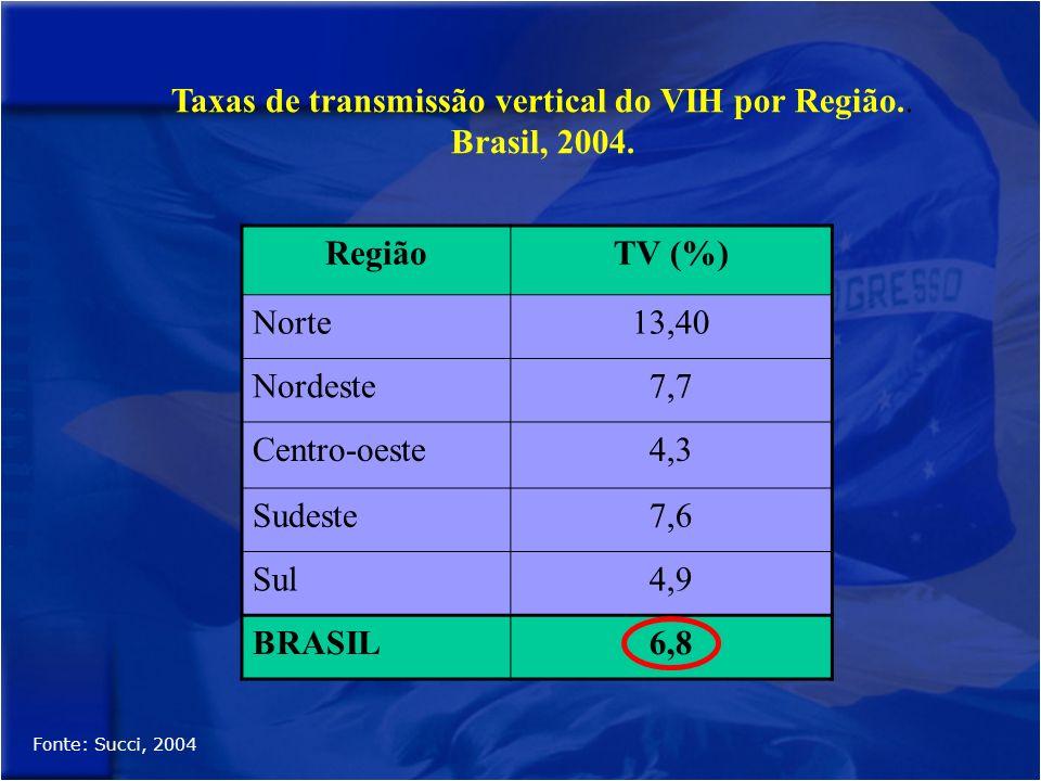 Taxas de transmissão vertical do VIH por Região..