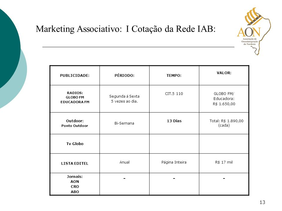 Marketing Associativo: I Cotação da Rede IAB:
