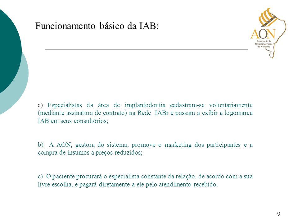 Funcionamento básico da IAB: