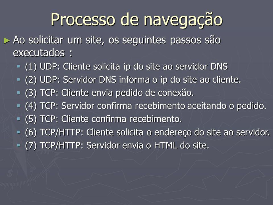 Processo de navegação Ao solicitar um site, os seguintes passos são executados : (1) UDP: Cliente solicita ip do site ao servidor DNS.
