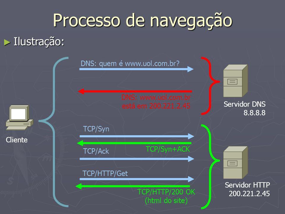DNS: quem é www.uol.com.br