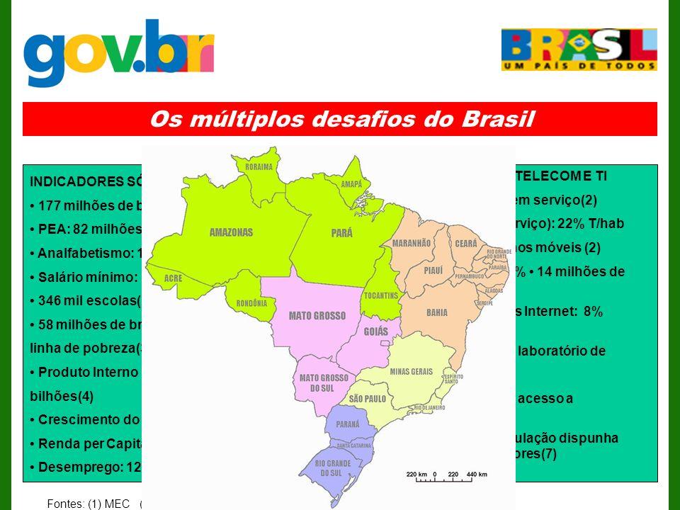 Os múltiplos desafios do Brasil
