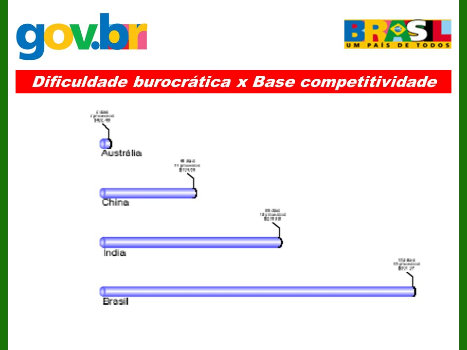 Dificuldade burocrática x Base competitividade