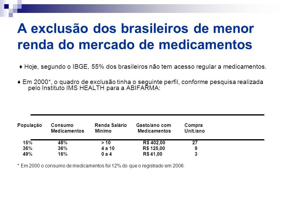 A exclusão dos brasileiros de menor renda do mercado de medicamentos