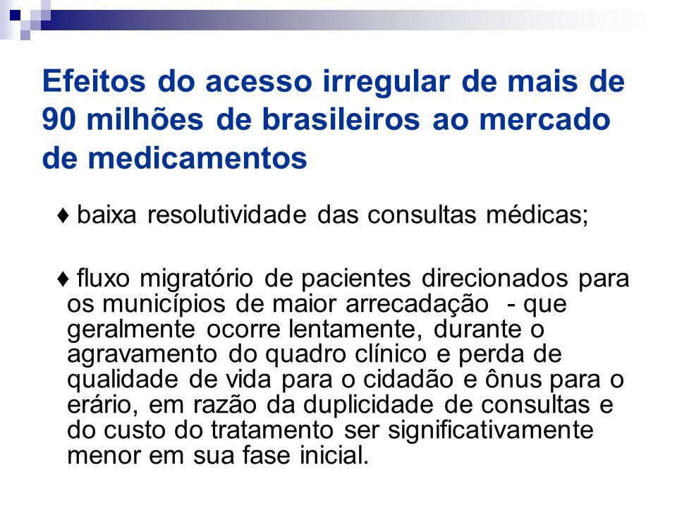 Efeitos do acesso irregular de mais de 90 milhões de brasileiros ao mercado de medicamentos