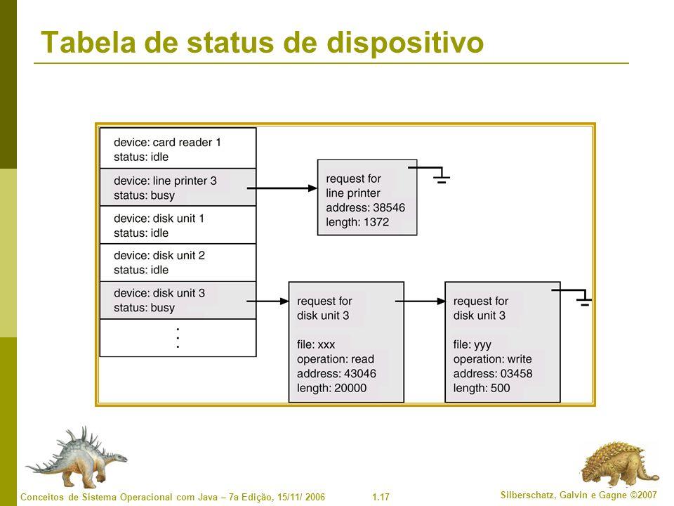 Tabela de status de dispositivo
