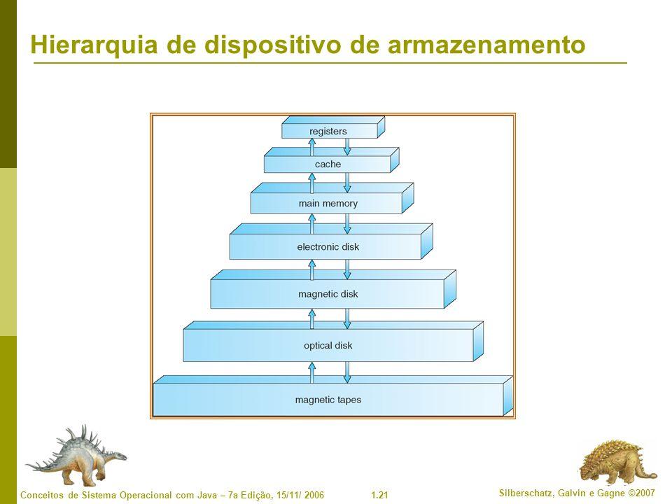 Hierarquia de dispositivo de armazenamento