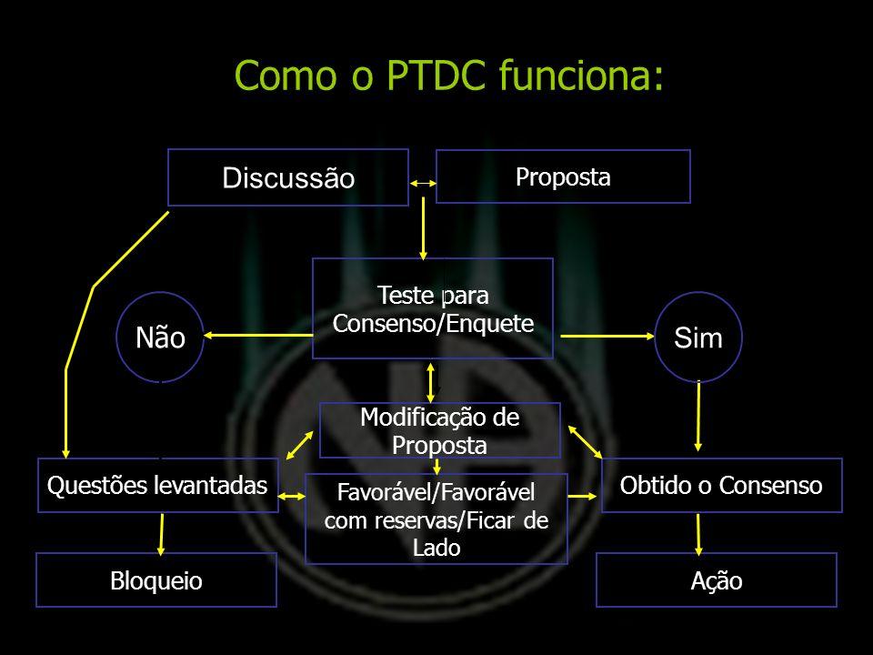 Como o PTDC funciona: Discussão Não Sim Proposta