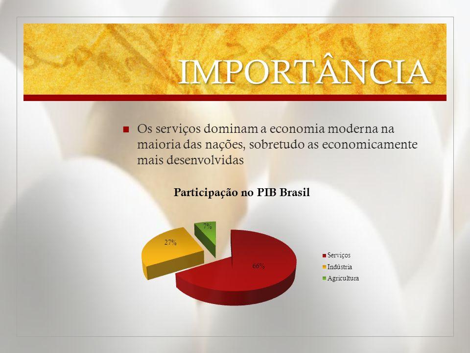 IMPORTÂNCIA Os serviços dominam a economia moderna na maioria das nações, sobretudo as economicamente mais desenvolvidas.