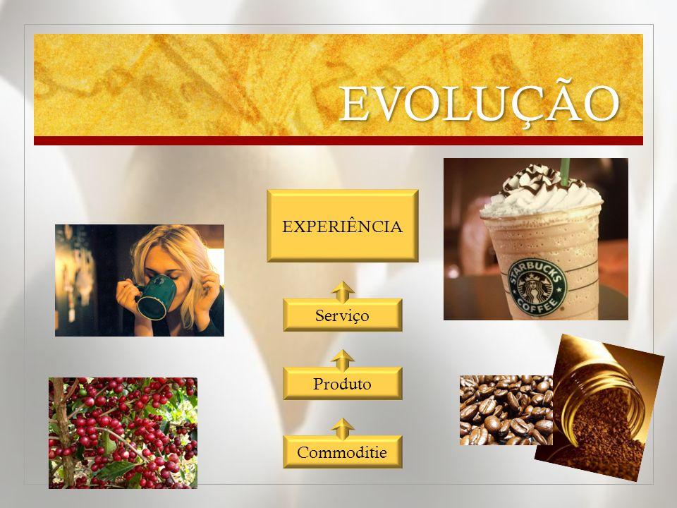 EVOLUÇÃO EXPERIÊNCIA Serviço Produto Commoditie