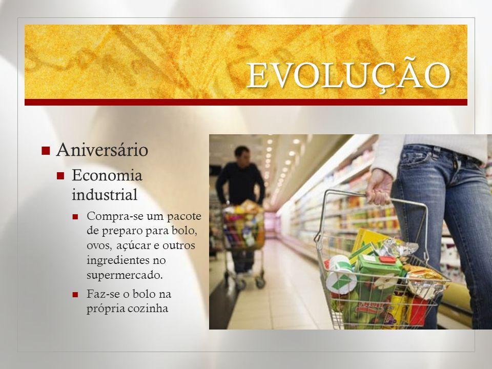 EVOLUÇÃO Aniversário Economia industrial