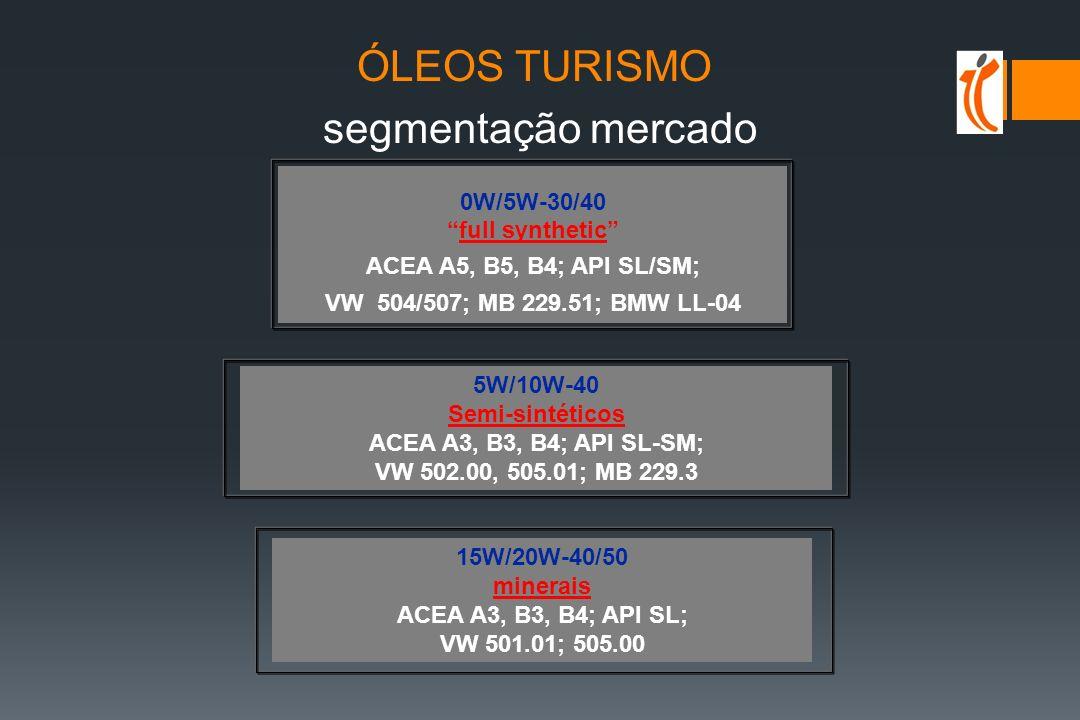 ÓLEOS TURISMO segmentação mercado 0W/5W-30/40 full synthetic