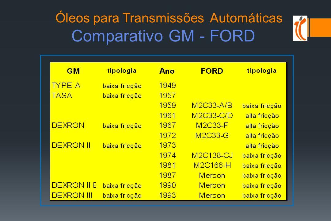 Óleos para Transmissões Automáticas Comparativo GM - FORD