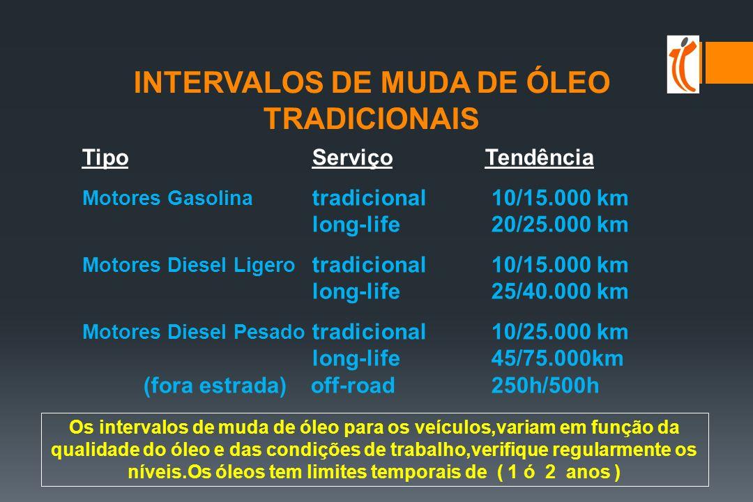 INTERVALOS DE MUDA DE ÓLEO TRADICIONAIS