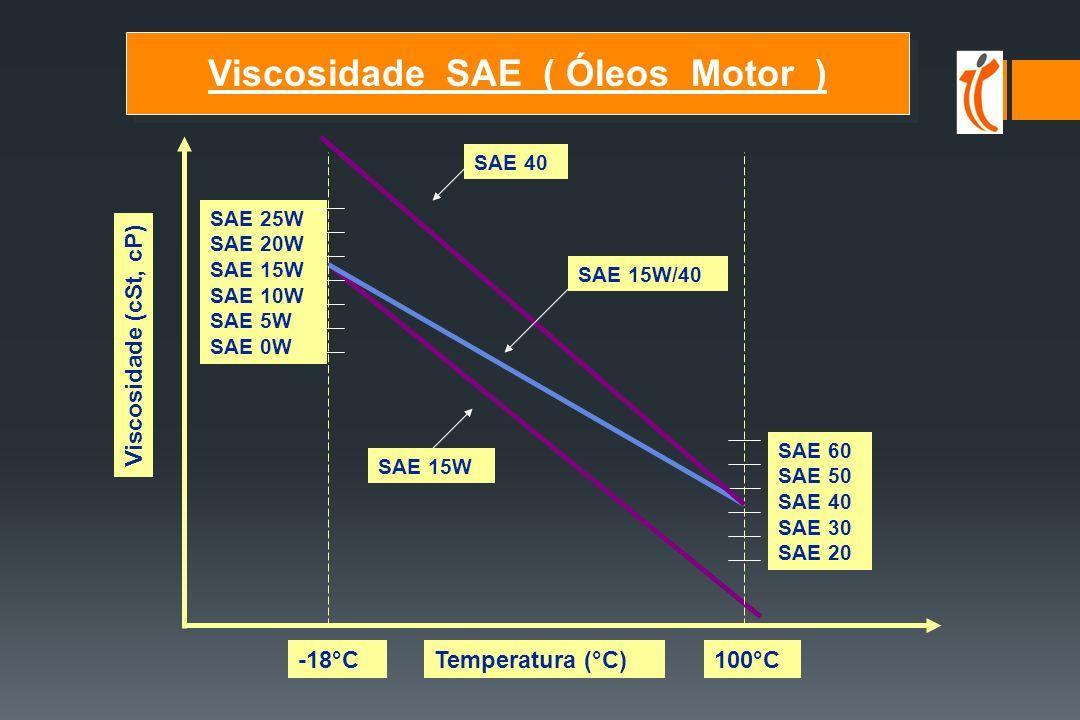 Viscosidade SAE ( Óleos Motor )