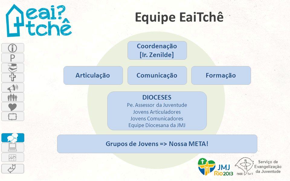 Grupos de Jovens => Nossa META!