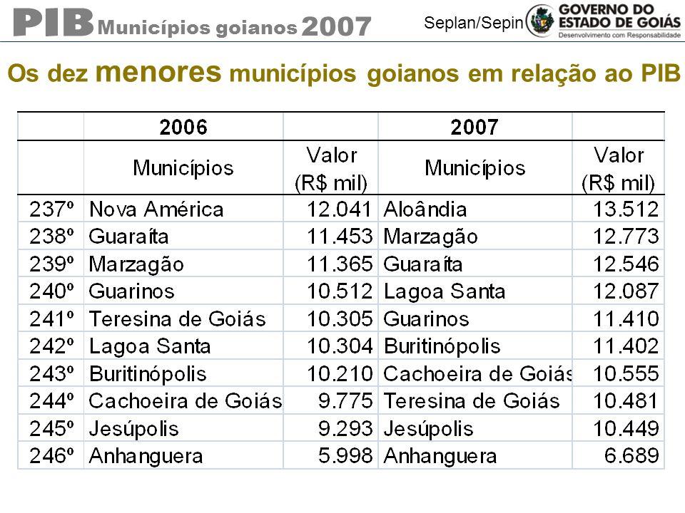 Os dez menores municípios goianos em relação ao PIB