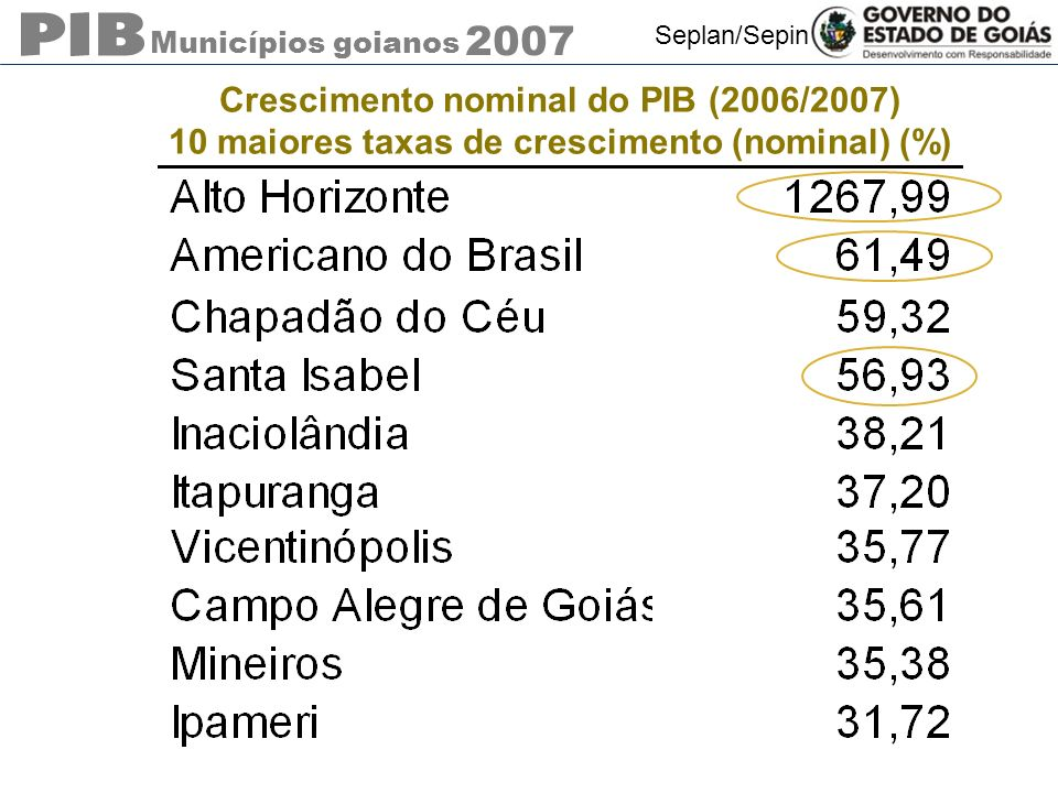 Crescimento nominal do PIB (2006/2007)
